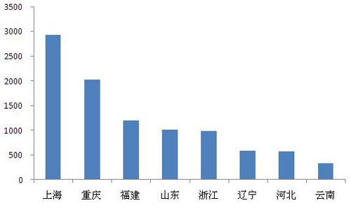 一季度各省市服务器采购金额对比