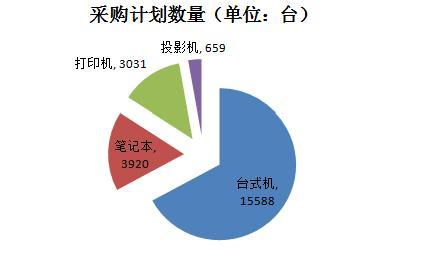山东省2015年批量集采数量分析表