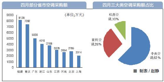 2014年4月全国空调采购数据 557