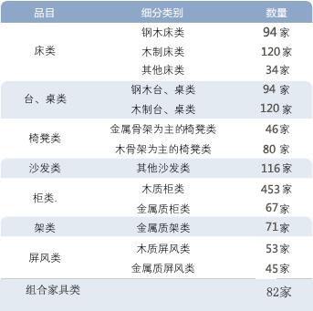 第十六期环保清单公示稿家具企业数量统计表