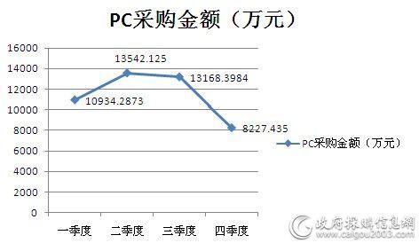 PC四季度采购金额走势图