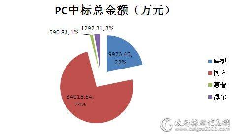 国税总局PC批量采购品牌占比图