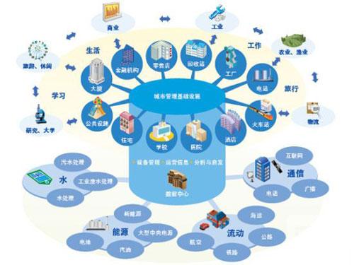 """""""互联+智能""""是智慧城市的精髓所在"""