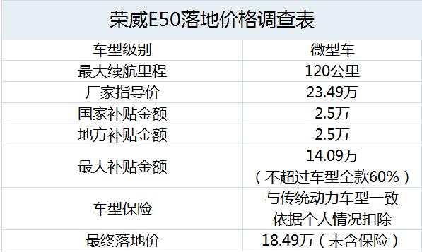荣威E50落地价成本核算