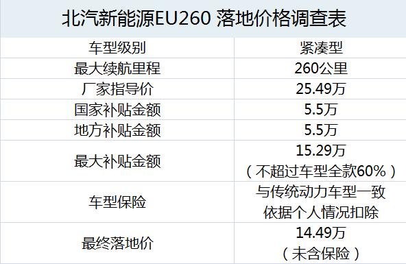 北汽新能源EU260落地价成本核算