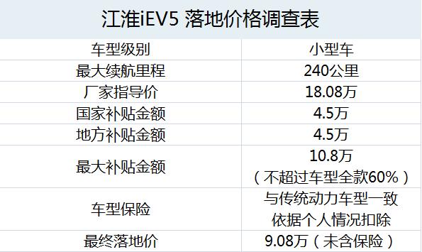 江淮iEV5落地价成本核算