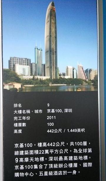 全球排名前十名最高摩天大楼:深圳京基100