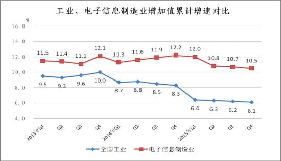 增速对比图.png