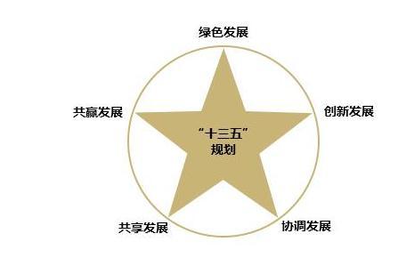 """""""推动京津冀协同发展,优化城市空间布局和产业结构"""