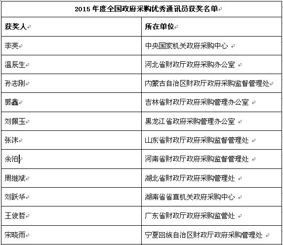 2015年度全国政府采购优秀通讯员获奖名单