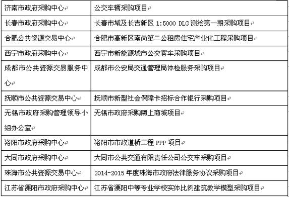 2015年度全国政府采购精品项目获奖名单