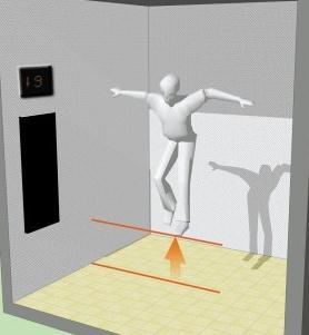 电梯下坠落地前起跳能避免死亡吗?不可能。因为你根本跳不起来。要起跳,就要有个着力点。而电梯迅速下坠过程中,电梯的力是快速向下的,根本无法着力。