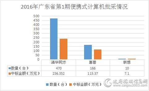广东便携式计算机