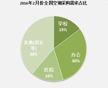 2016年2月份全国空调采购需求占比