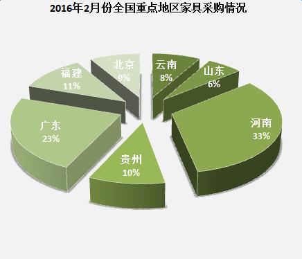 2016年2月份全国重点地区家具采购情况