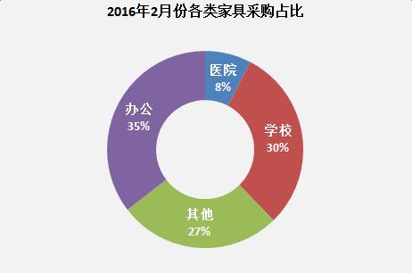 2016年2月份各类家具采购占比