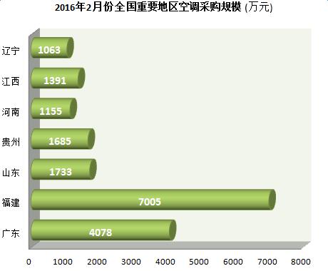 2月空调采购规模2.5亿  3个千万大标落槌