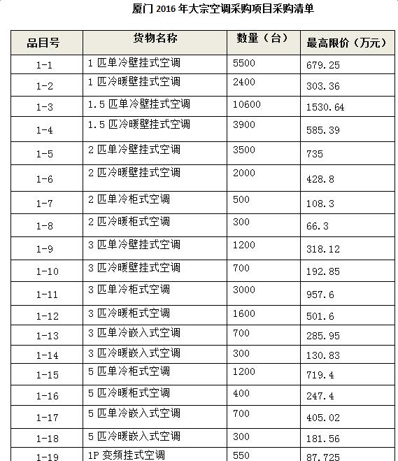 厦门2016年大宗空调采购项目采购清单
