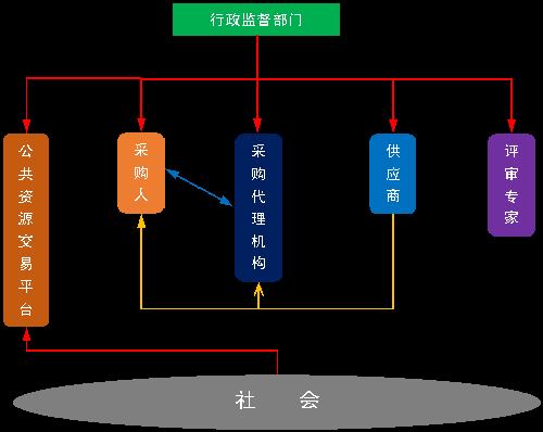 中红色箭头是征求意见稿中描述的公共资源交易各方主体之间的监督关系