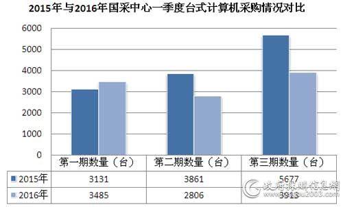 2015年与2016年国采中心一季度台式计算机采购情况对比