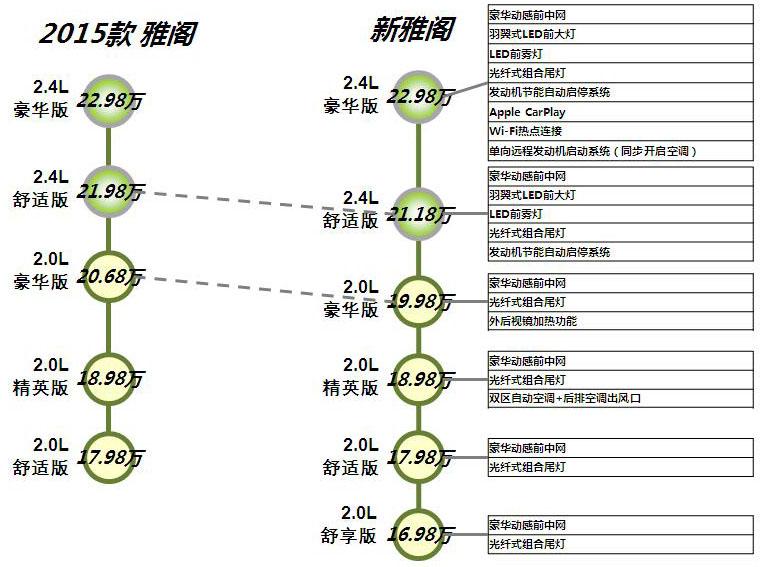 新雅阁VS 2015 款雅阁 派生对比与新增装备