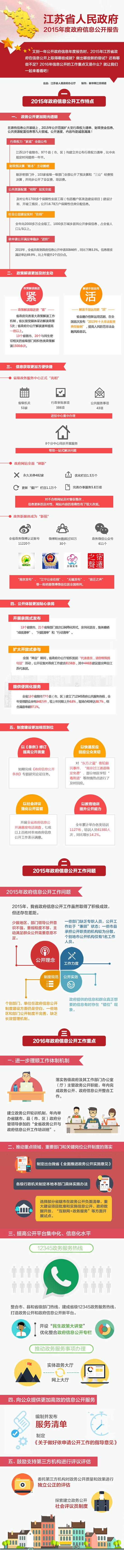 2015年江苏政府信息公开报告