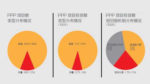 甘肃省378个PPP项目纳入财政部信息平台
