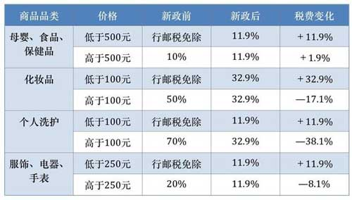 海淘税改今起实施:利好个人代购?