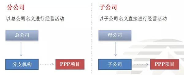"""""""ppp模式""""中的热点税务问题_首页_首页幻灯片-政府"""