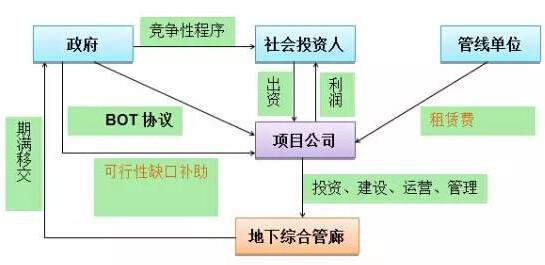 运输项目部组织结构设计