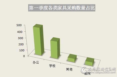 一季度家具采购规模8亿元 广东夺魁