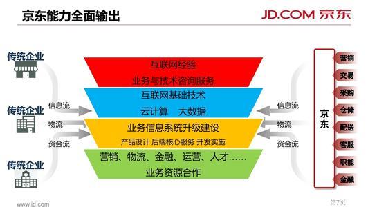 南京政采联合京东探索互联网模式_首页_首页