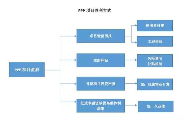 图4:PPP模式框架设计图-项目融资的PPP模式如何设计