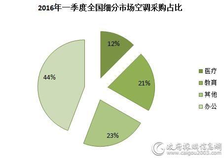 2016年一季度全国细分市场空调采购占比