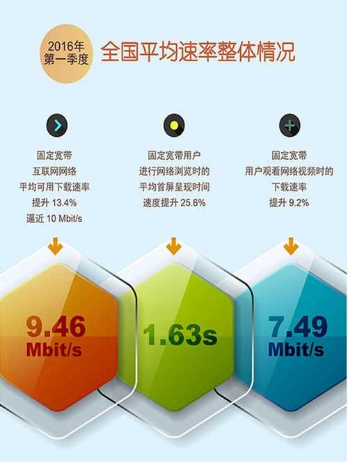中国宽带下载平均速度逼近10M
