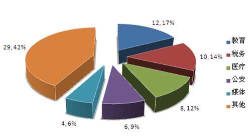 2016年一季度百万服务器采购行业分布情况