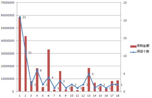 2016年一季度百万服务器采购情况表