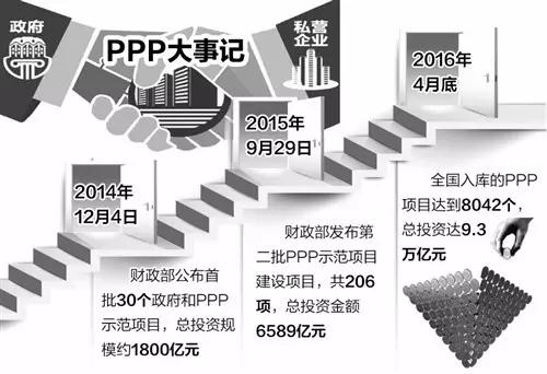 截至今年4月底,全国入库的PPP项目达到8042个,总投资达9.3万亿元,PPP项目覆盖也由5个行业扩大到13个行业。在快速发展的同时,PPP模式也面临着融资难、缺少退出机制等难题待解