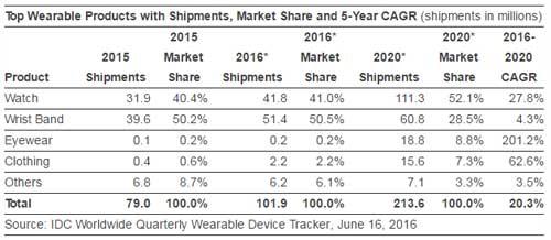 可穿戴设备出货量超1亿台