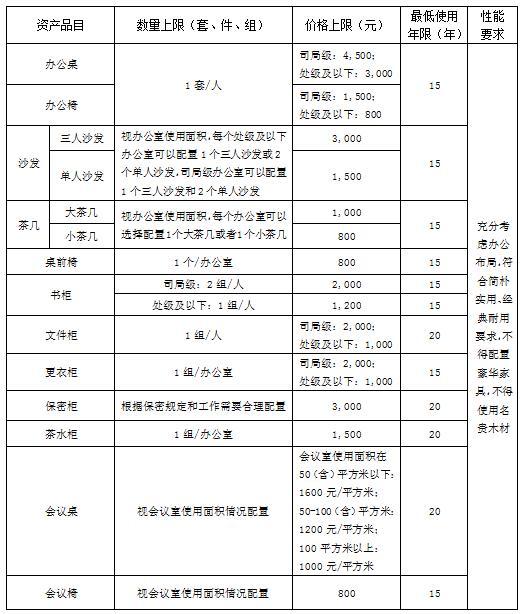 中央行政单位通用<a href=http://it.caigou2003.com/bangongwaishe/ target=_blank class=infotextkey>办公设备</a>家具配置标准