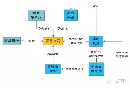 浦发银行 郑大卫:PPP融资增信创新案例