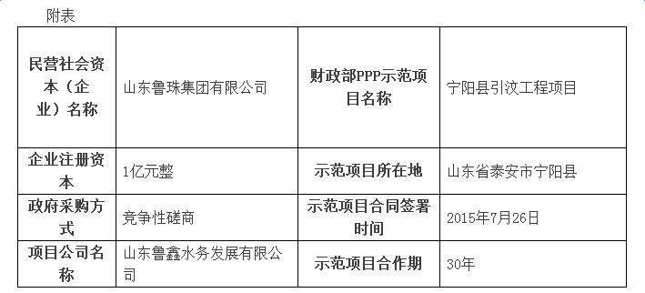山东鲁珠集团的PPP经验与体会 ——民营社会资本参与财政部PPP示范项目案例介绍