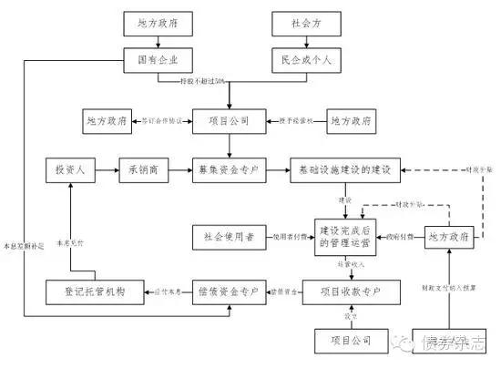 图1 ppp模式下项目收益类债券的交易结构图