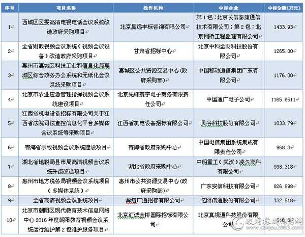 2016年上半年会议系统十大项目
