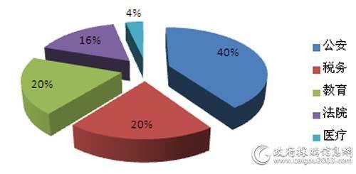 2016年上半年会议系统采购部分行业分布情况
