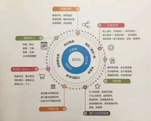 """""""政采云""""平台打造政府采购云服务生态圈.JPG"""