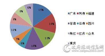7月重点地区<a href=http://jiaju.caigou2003.com/ target=_blank class=infotextkey>家具采购</a>规模占比