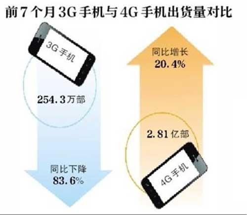 国内3G与4G手机出货量上演冰与火之歌