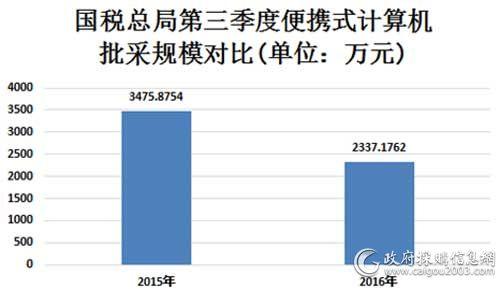 国税总局第三季度便携式<a href=http://it.caigou2003.com/jisuanji/ target=_blank class=infotextkey>计算机</a>批采规模对比图