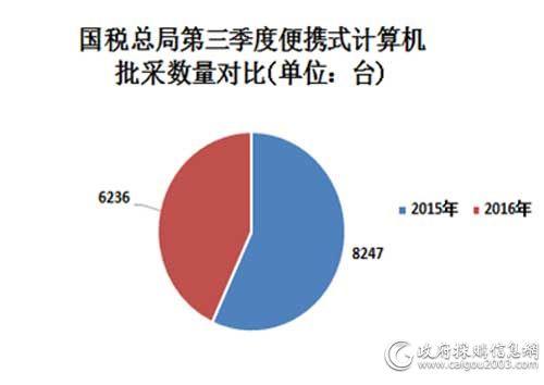 国税总局第三季度便携式计算机批采规模对比图